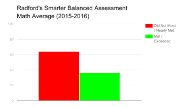 The Smarter Balanced Assessment is a standardized test distributed throughout 15 states and 1 U.S. territory to determine college course placement. For the 2015-2016 test, Radford students scored higher in mathematics than the state average by 5 percent. However, 35 percent did not meet the standard,  29 percent nearly met, 26 percent met, and 10 percent exceeded. 35 percent of students who did not meet the standard are more likely to be placed in remedial college mathematics courses, and the 29 percent that nearly met may be placed in introductory college mathematics courses.